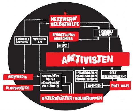 """B.Z.: """"Das geheime Netz der linken Chaoten"""""""