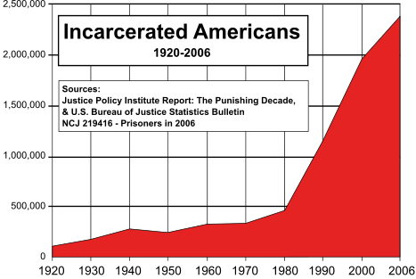 Incarcerated Americans, 1920-2006